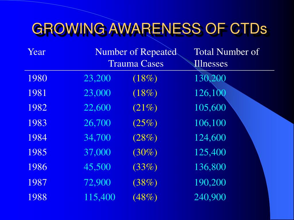 GROWING AWARENESS OF CTDs