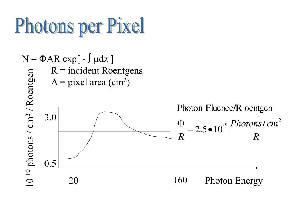 Photons per Pixel