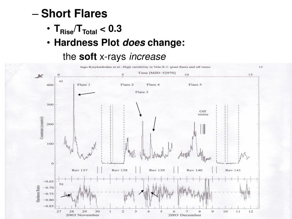 Short Flares