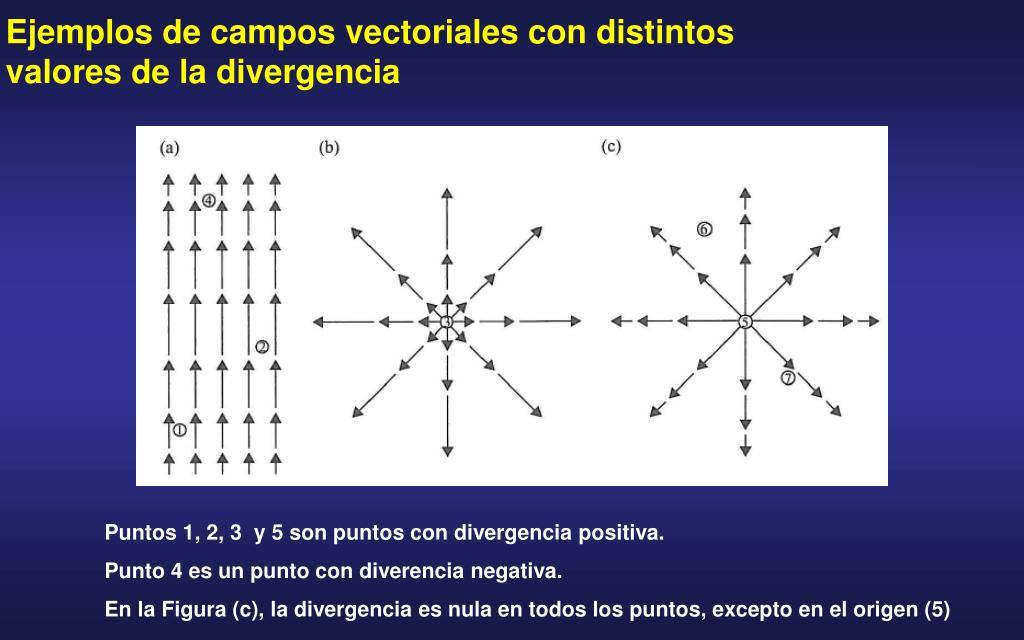 Ejemplos de campos vectoriales con distintos valores de la divergencia