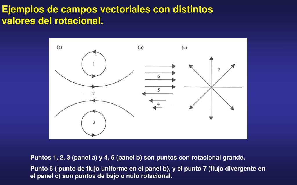 Ejemplos de campos vectoriales con distintos valores del rotacional.