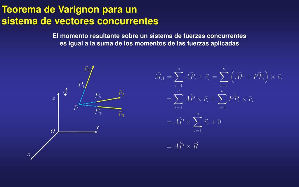 Teorema de Varignon para un sistema de vectores concurrentes