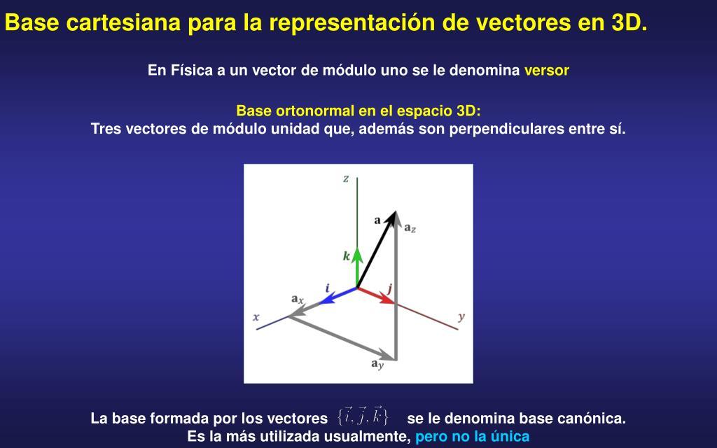 Base cartesiana para la representación de vectores en 3D.