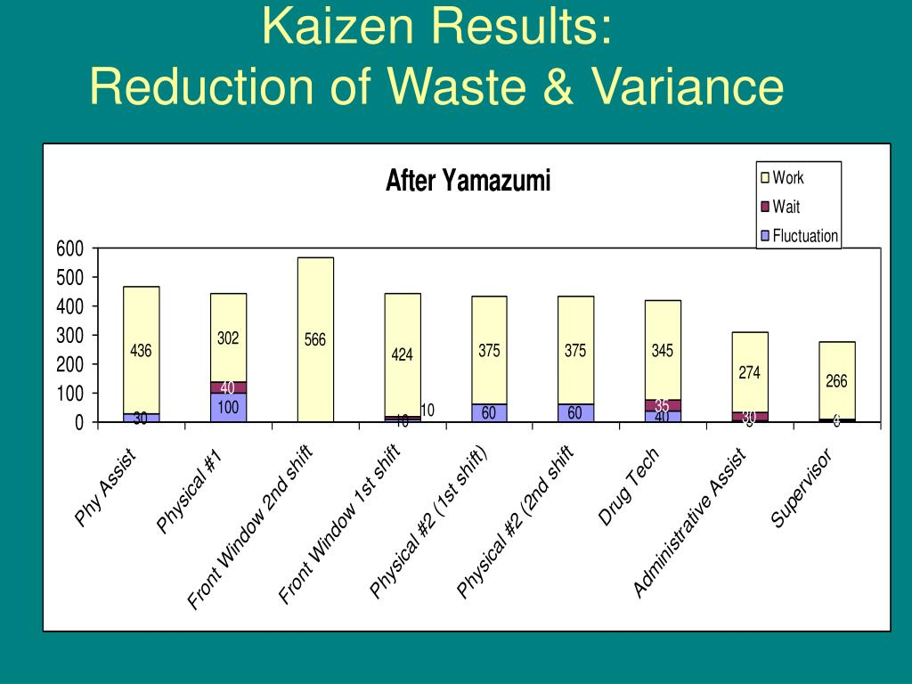 kaizen on waste elimination Dear gemba coach  we're having a heated debate in our company over whether to pursue cost reduction through waste elimination by accelerating kaizen events, or whether to focus on lead-time reduction by implementing a pull system.