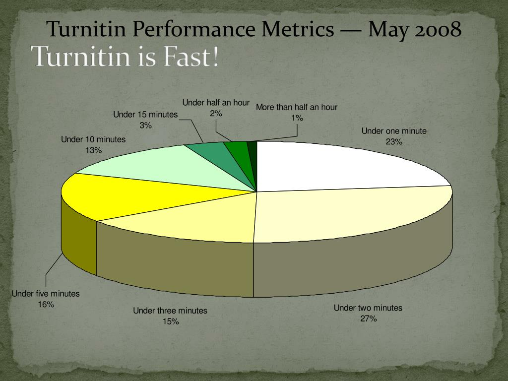 Turnitin is Fast!