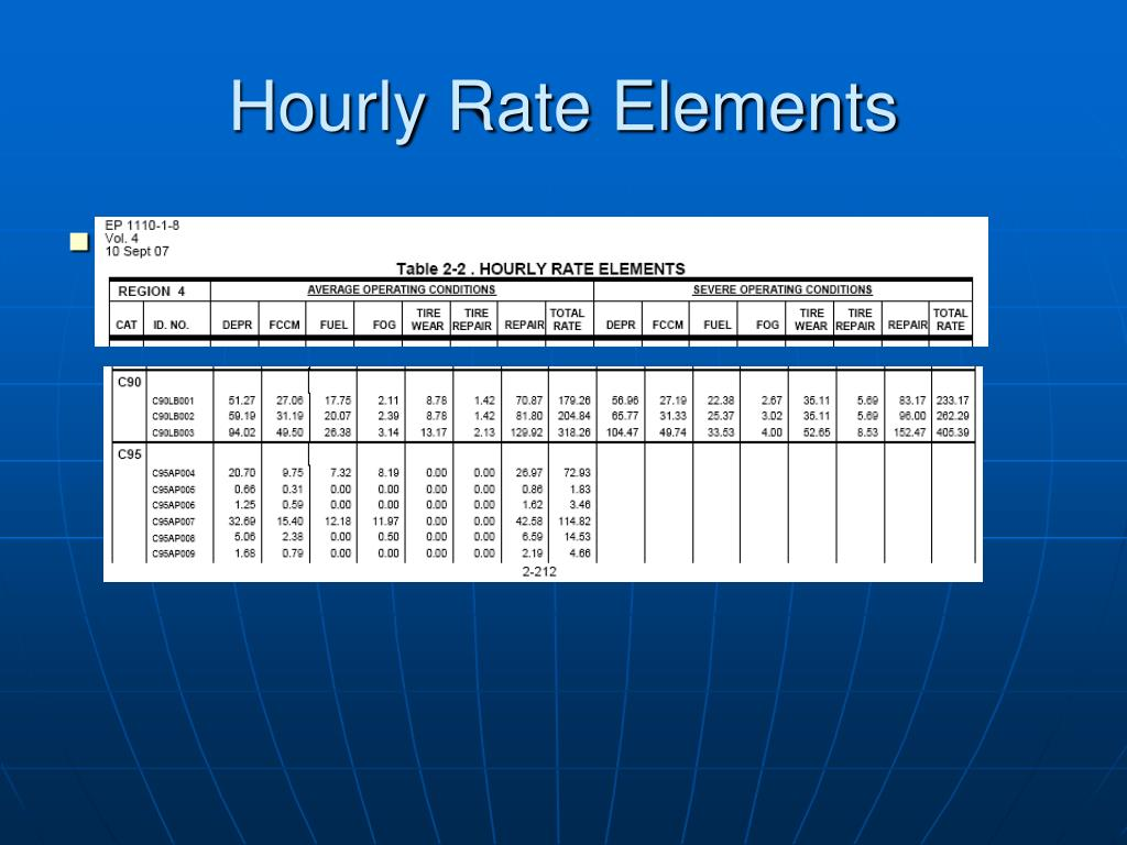 Hourly Rate Elements