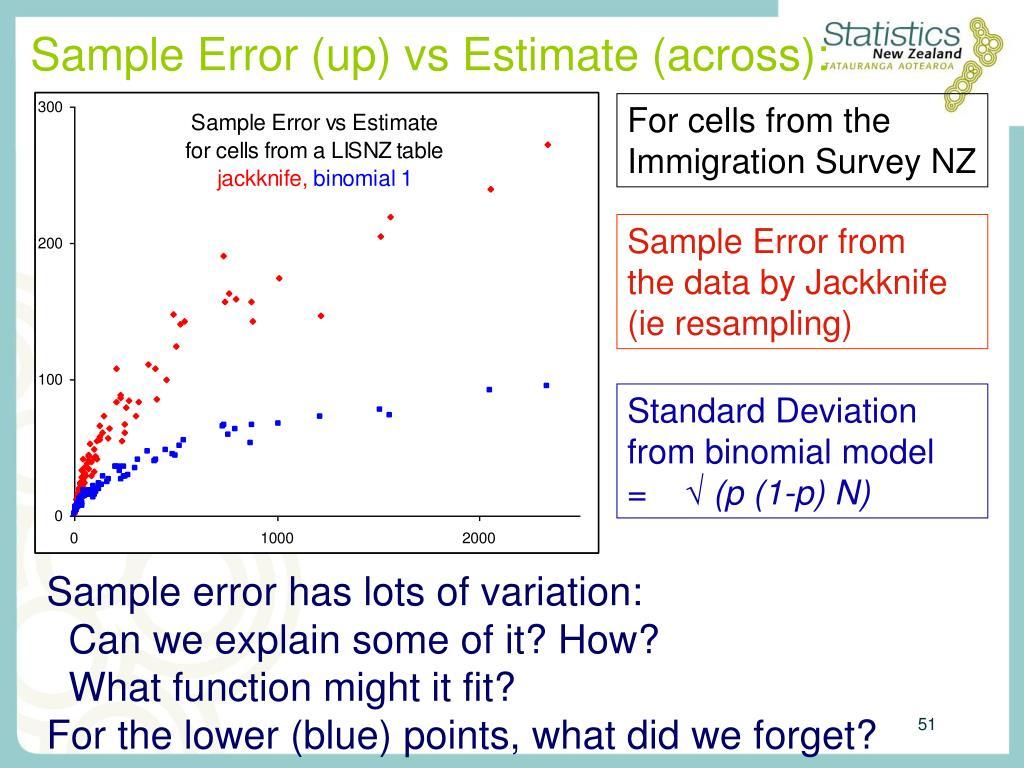 Sample Error (up) vs Estimate (across):