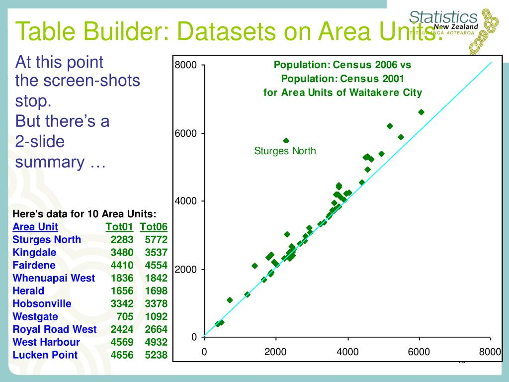 Table Builder: Datasets on Area Units: