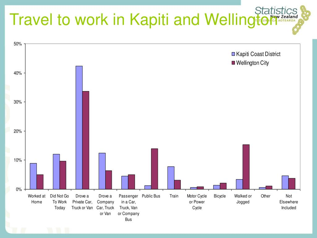Travel to work in Kapiti and Wellington