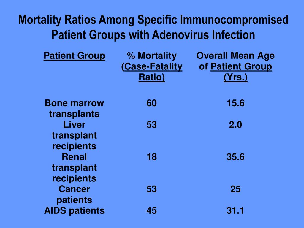 Mortality Ratios Among Specific Immunocompromised Patient Groups with Adenovirus Infection