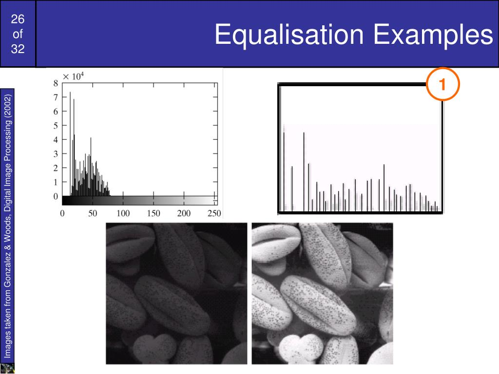 Equalisation Examples