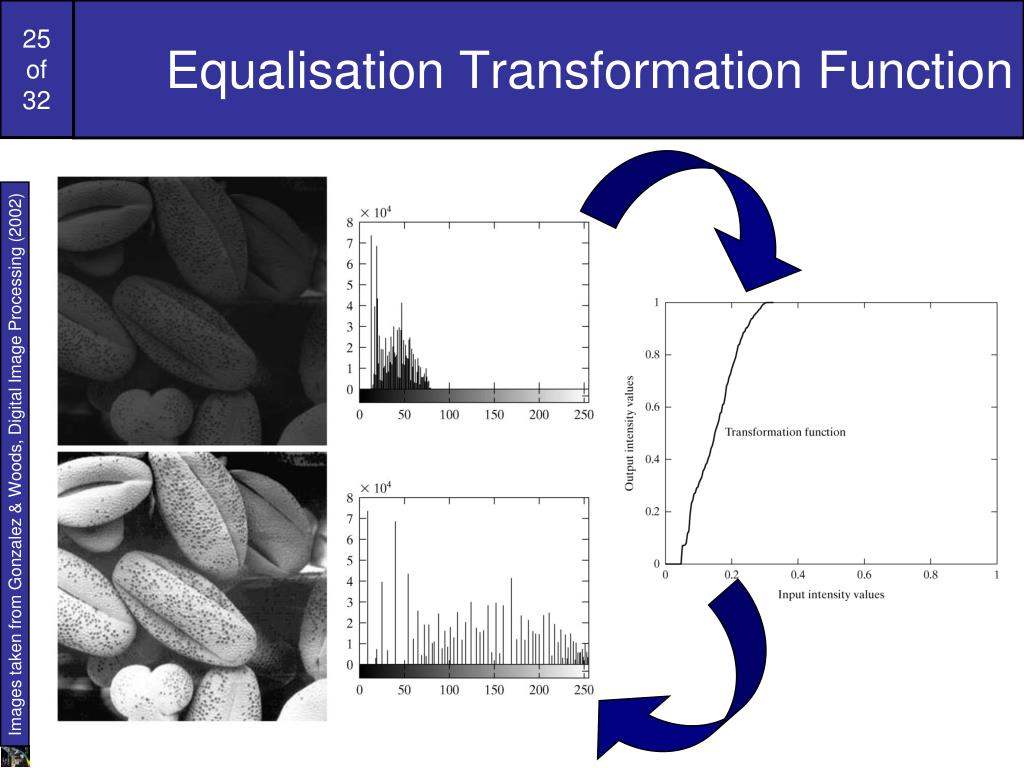 Equalisation Transformation Function