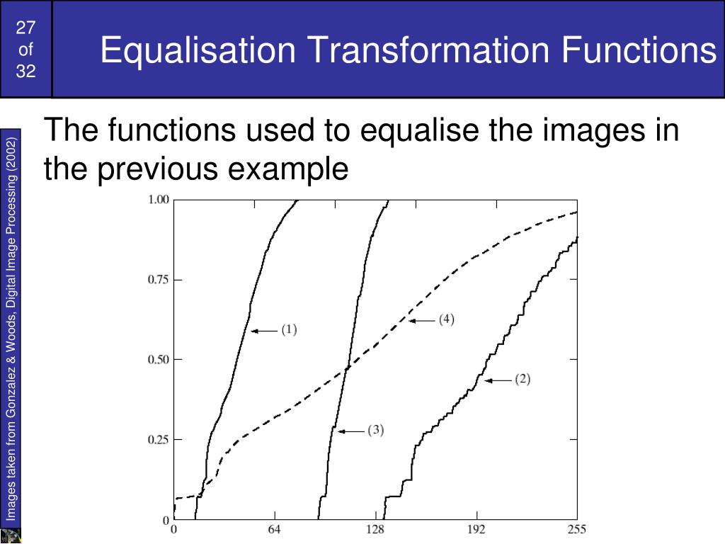 Equalisation Transformation Functions