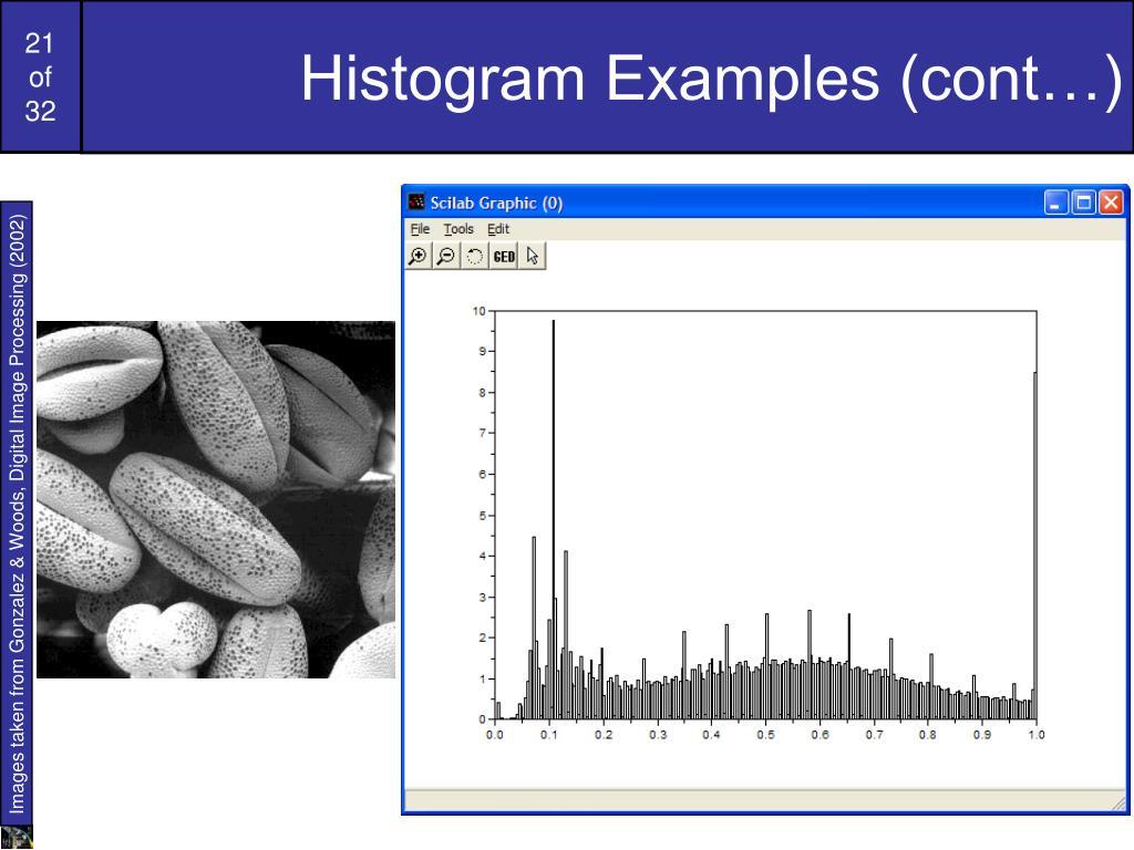 Histogram Examples (cont…)