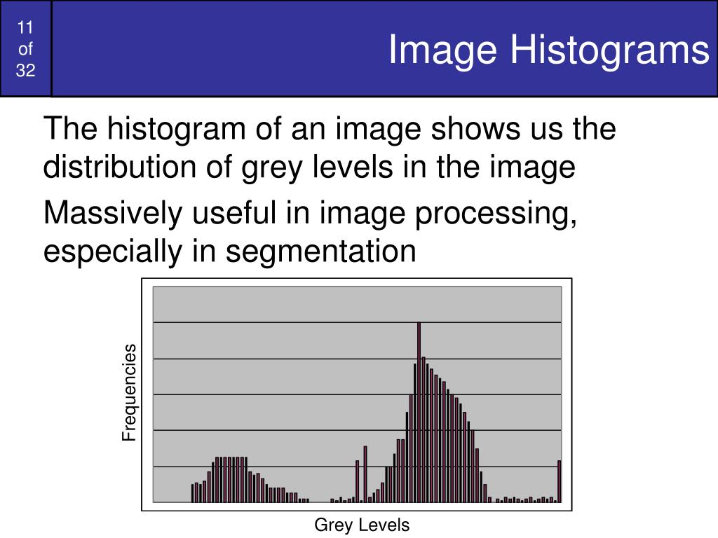 Image Histograms
