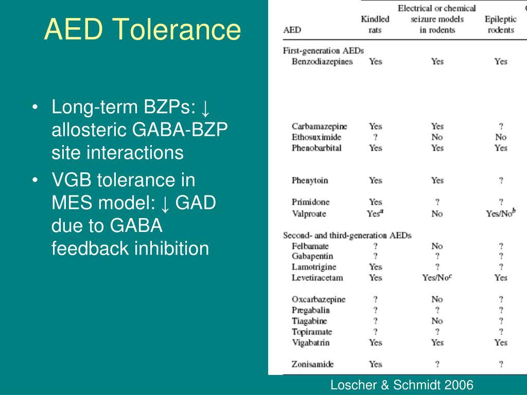 AED Tolerance