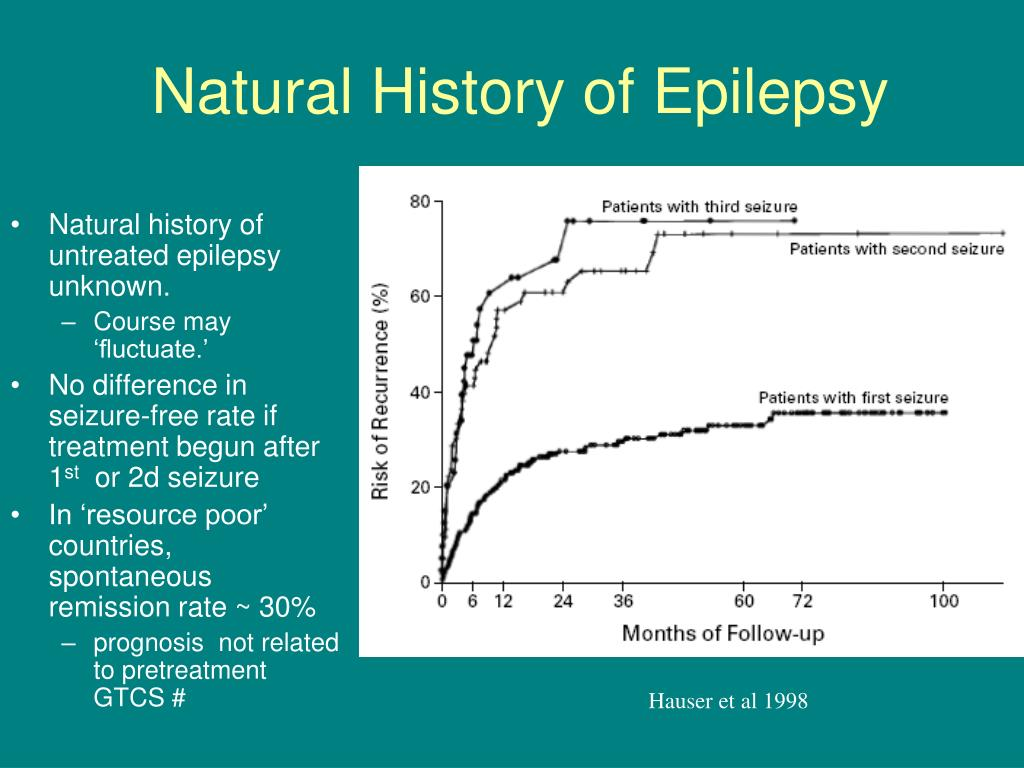 Natural History of Epilepsy