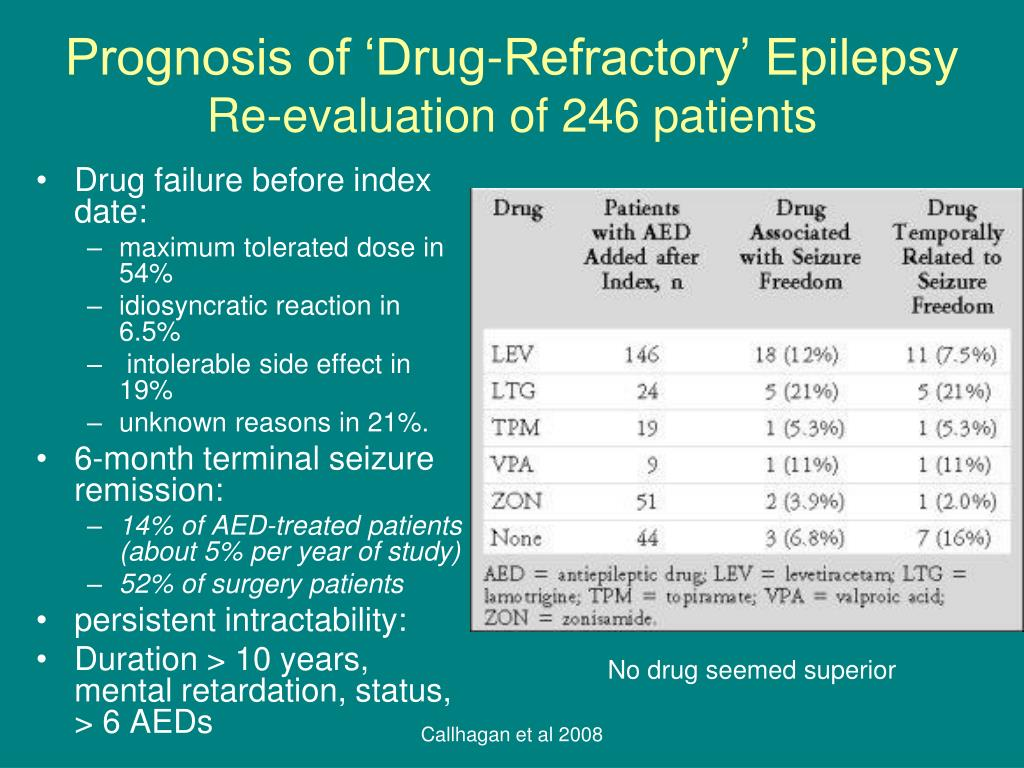 Prognosis of 'Drug-Refractory' Epilepsy