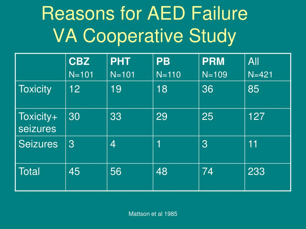 Reasons for AED Failure