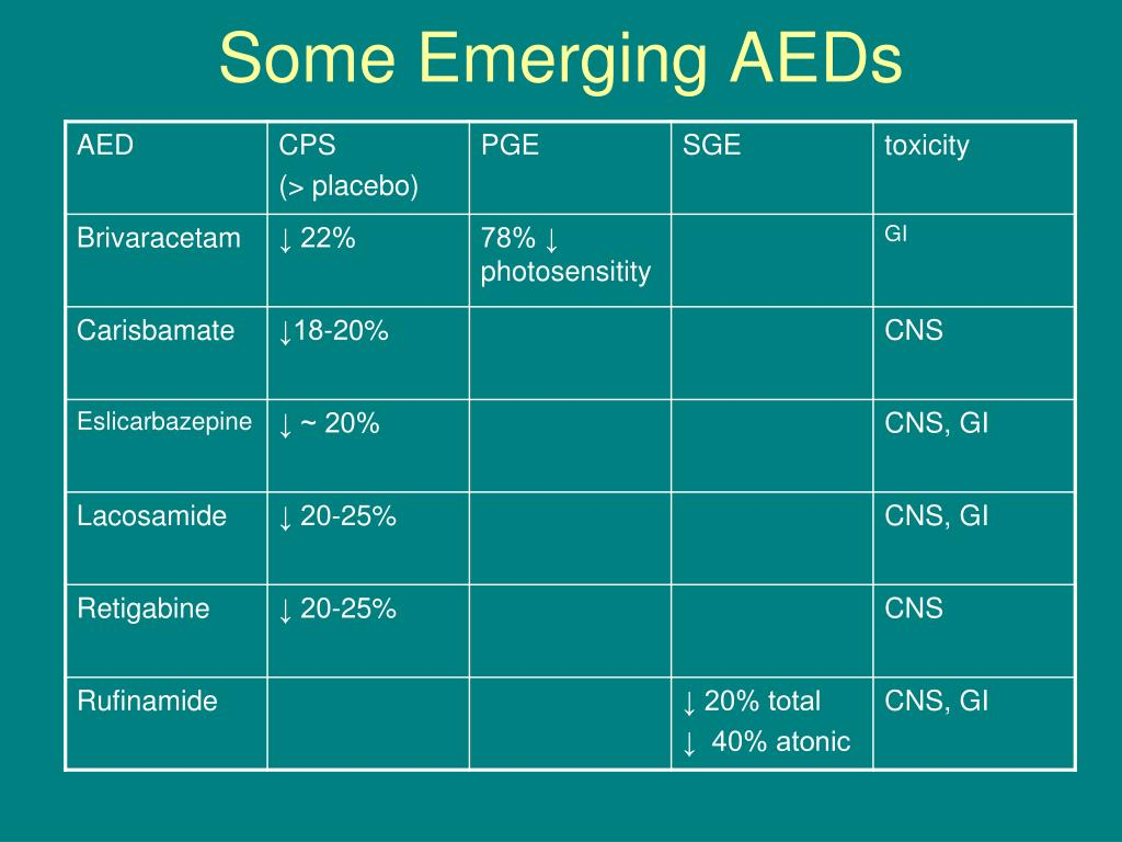 Some Emerging AEDs