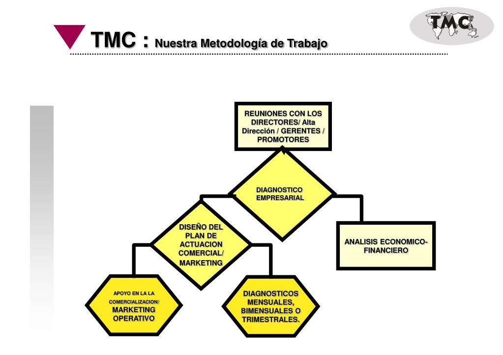 TMC :