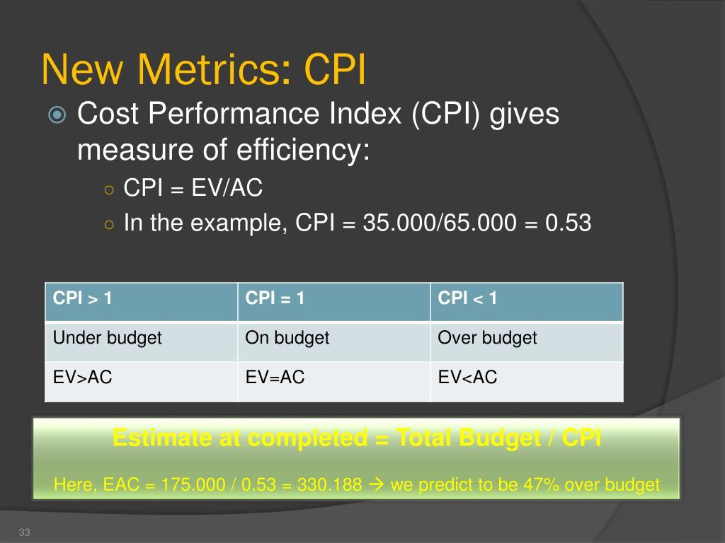 New Metrics: CPI