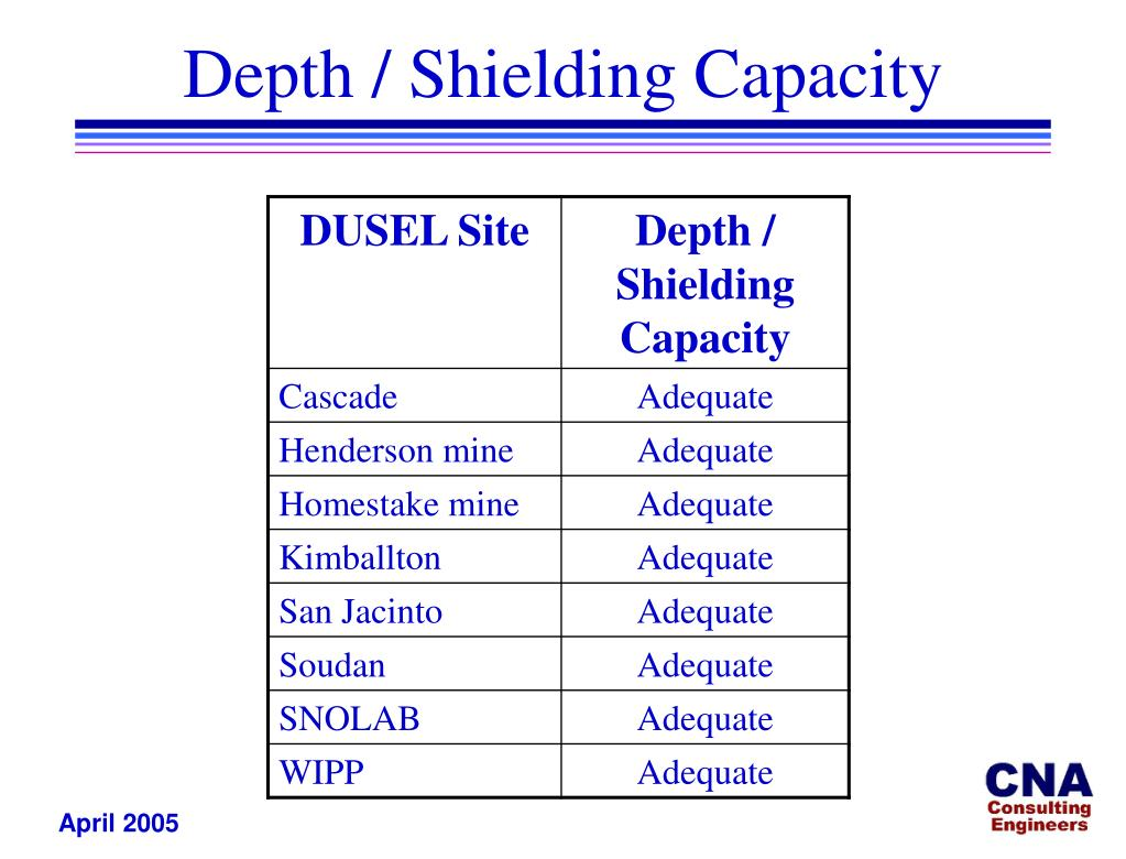 Depth / Shielding Capacity