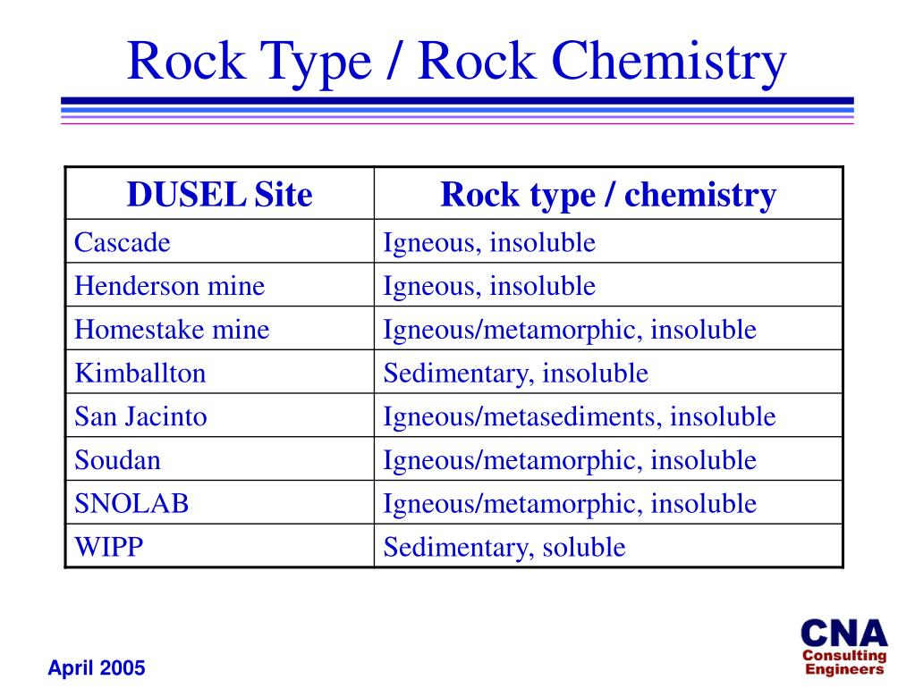 Rock Type / Rock Chemistry