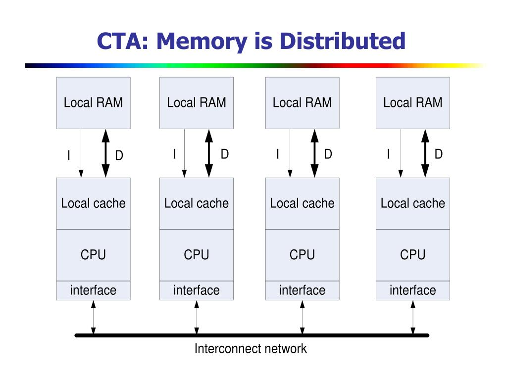 CTA: Memory is Distributed