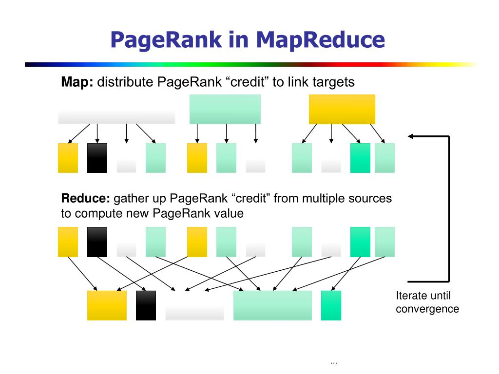 PageRank in MapReduce