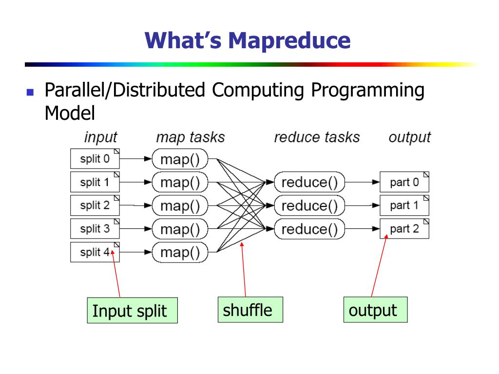 What's Mapreduce