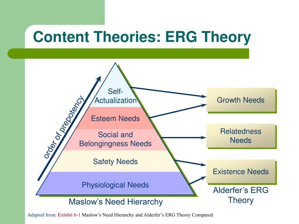 Erg theorie alderfer. ERG theory. 2020-01-28