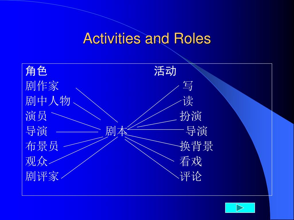 Activities and Roles