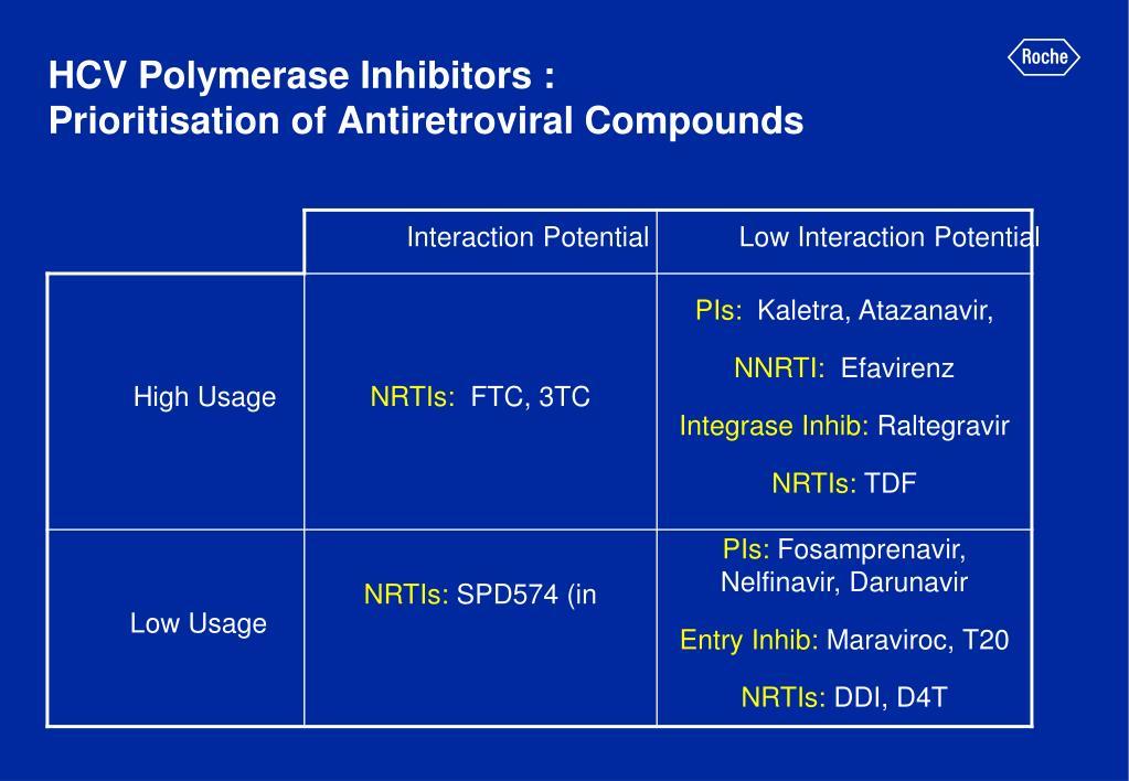 HCV Polymerase Inhibitors :