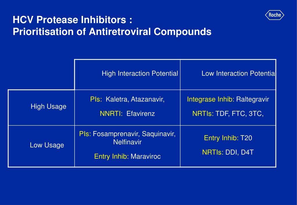 HCV Protease Inhibitors :
