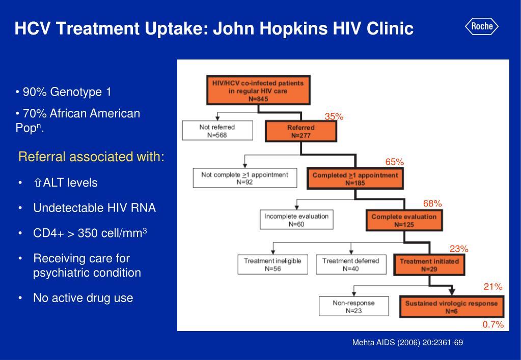 HCV Treatment Uptake: John Hopkins HIV Clinic