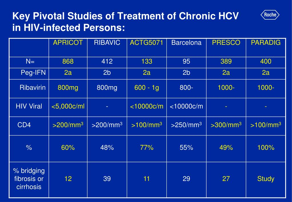 Key Pivotal Studies of Treatment of Chronic HCV in HIV-infected Persons: