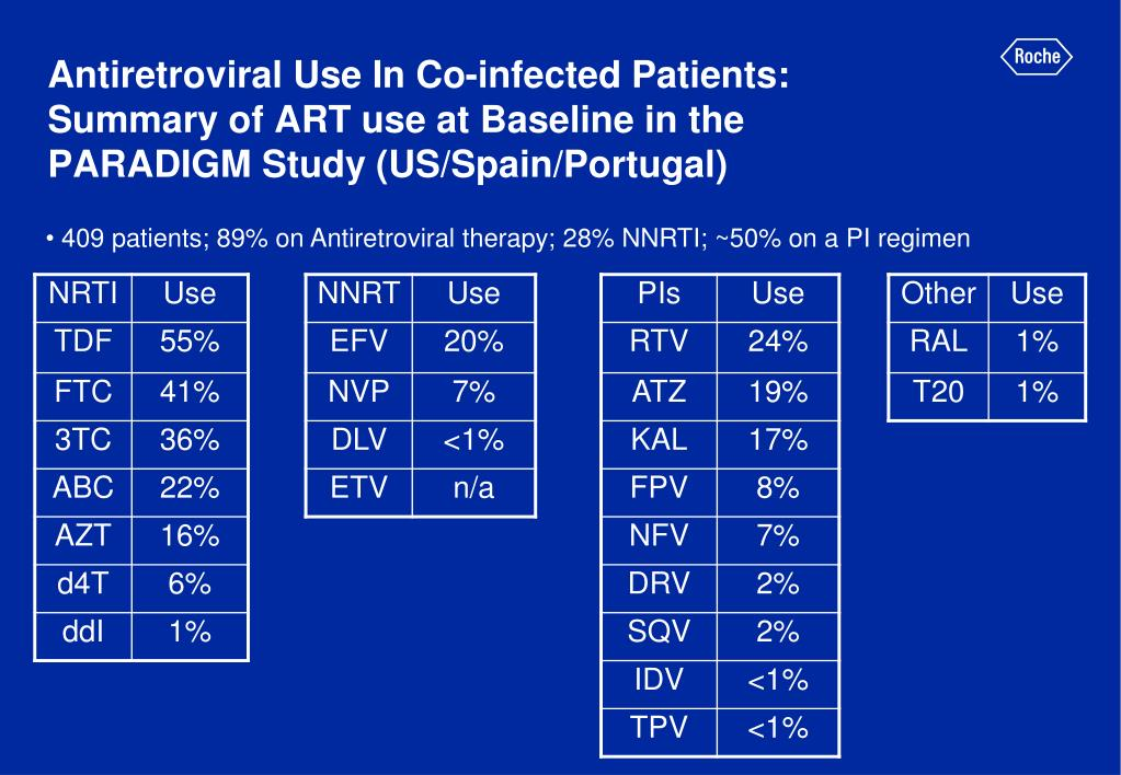 Antiretroviral Use In Co-infected Patients: