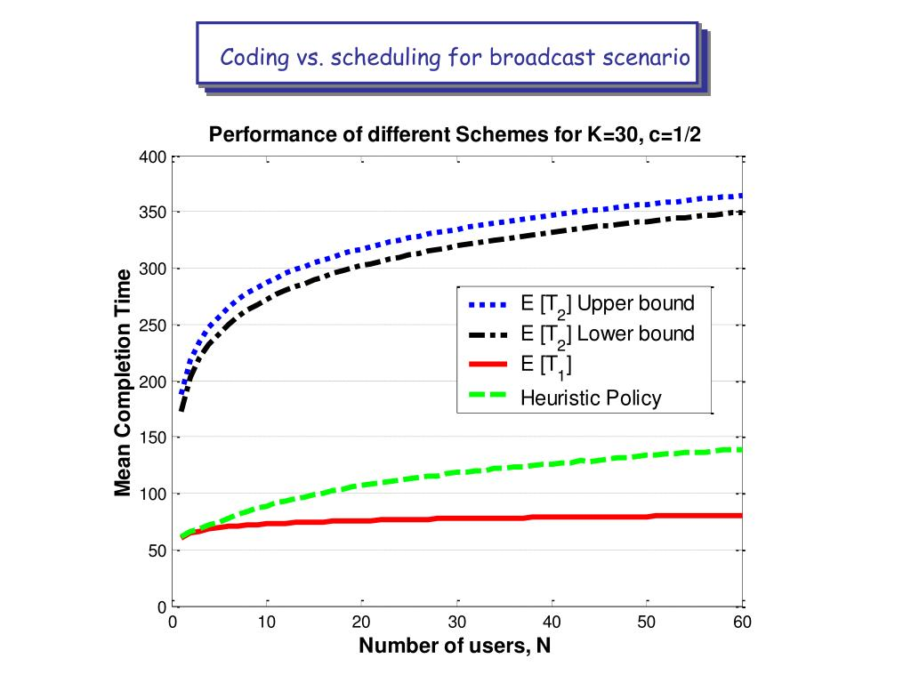 Coding vs. scheduling for broadcast scenario