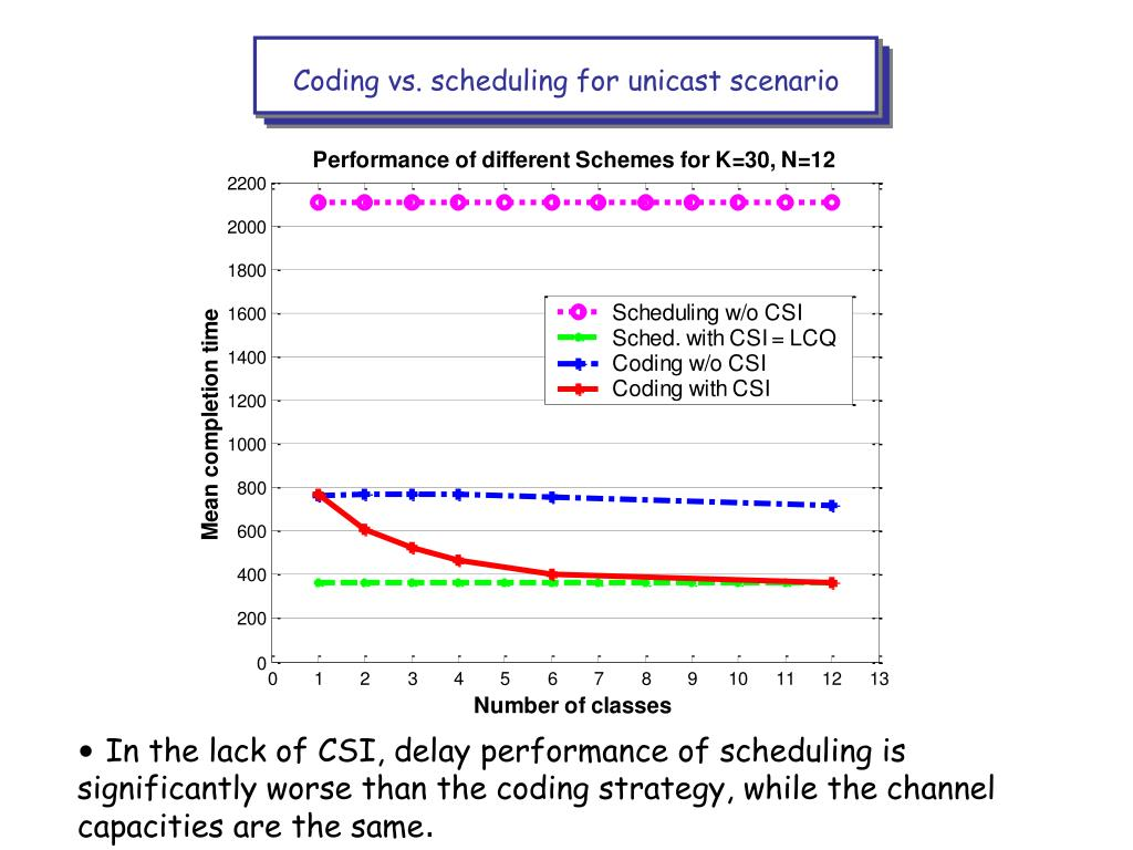 Coding vs. scheduling for unicast scenario