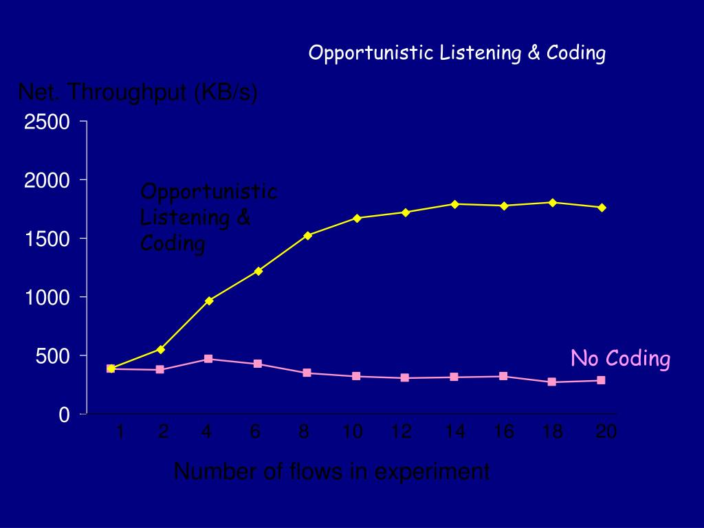 Opportunistic Listening & Coding