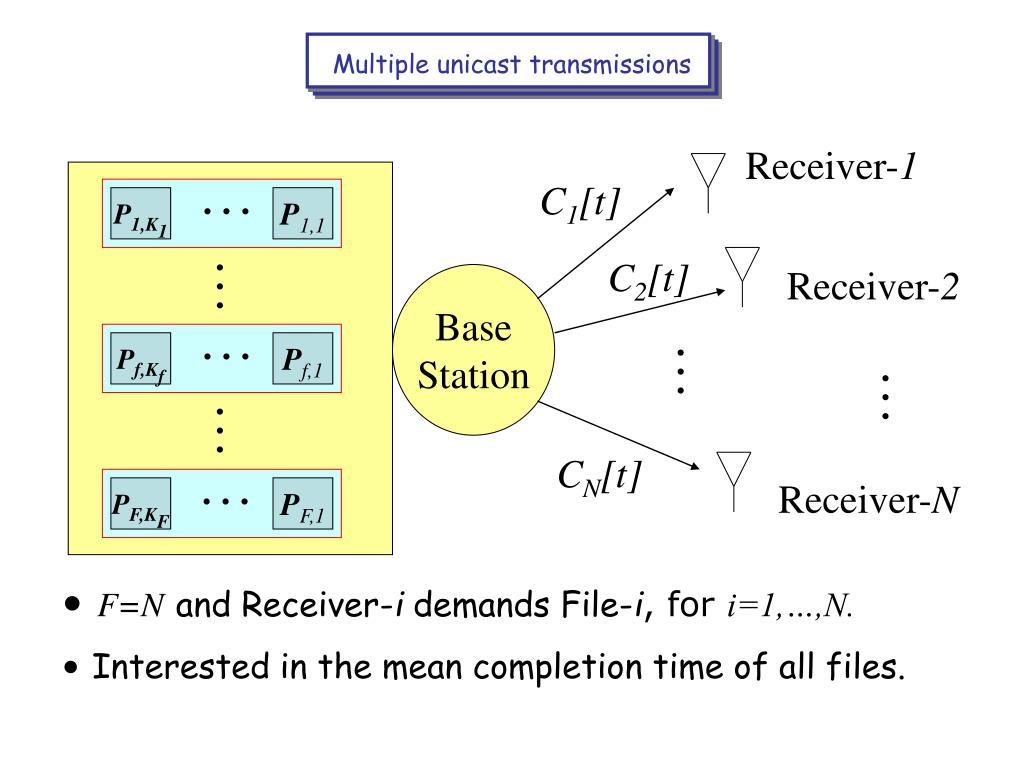Multiple unicast transmissions