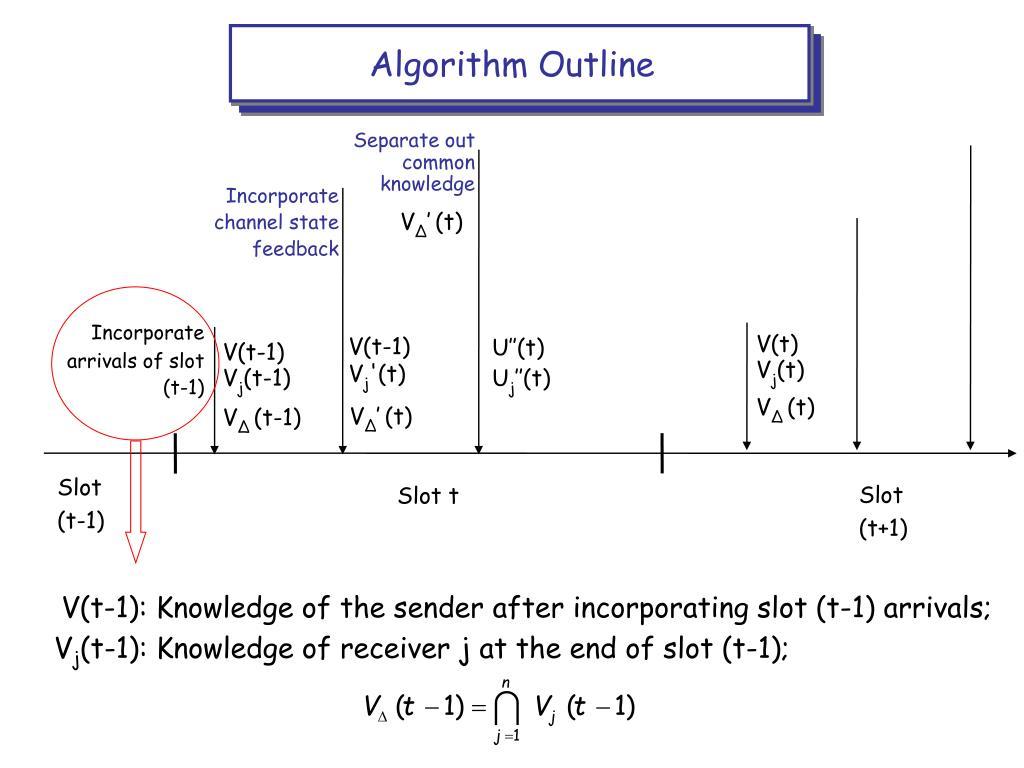 Algorithm Outline