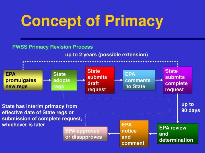 Concept of Primacy