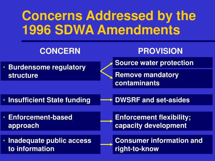 Concerns Addressed by the 1996 SDWA Amendments