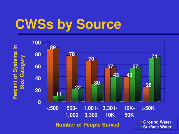CWSs by Source