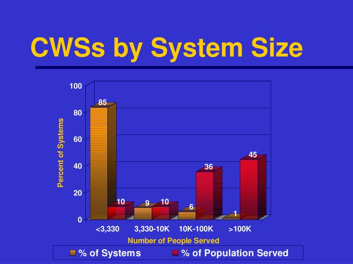 CWSs by System Size
