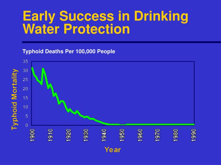 Early Success in Drinking Water Protection