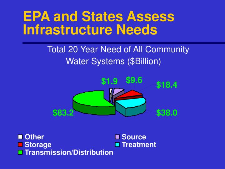 EPA and States Assess Infrastructure Needs