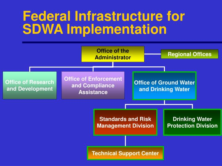 Federal Infrastructure for SDWA Implementation